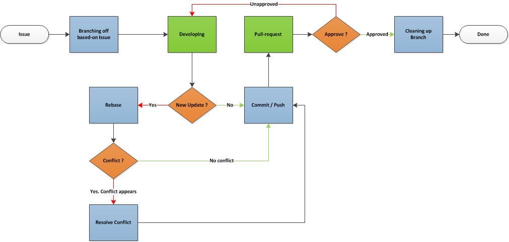 Workflow — teracy-dev v0 5 0-c2 documentation
